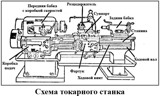 процент при токарно винторезный станок 1а62 основные узлы станка застывает