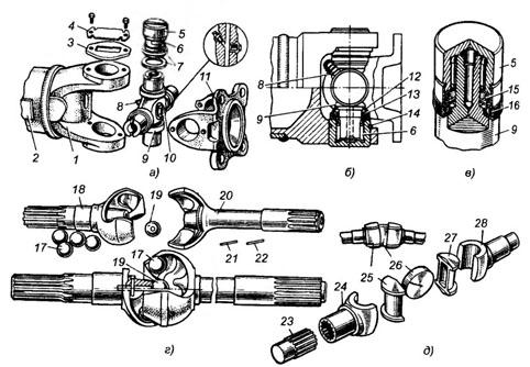 Карданные шарниры неравных угловых скоростей применяются в карданных передачах для передачи крутящего момента от...