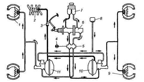 Схема гидропривода двухконтурной тормозной системы автомобиля ГАЗ-53: 1 - передний тормозной механизм; 2...