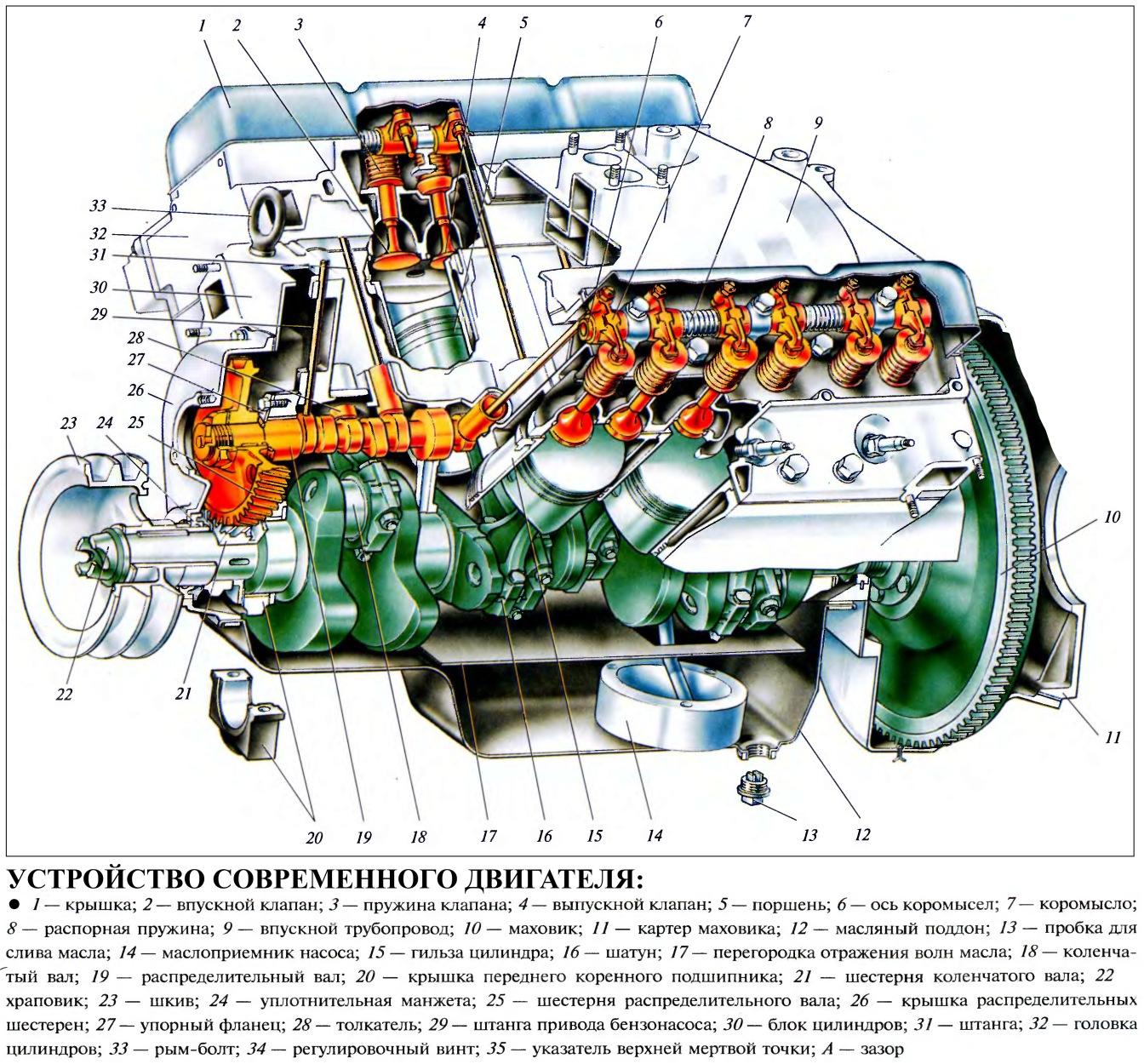 из чего состоит ходовая часть автомобиля схема