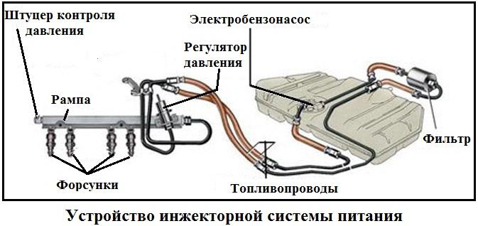 Устройство инжекторной системы питания