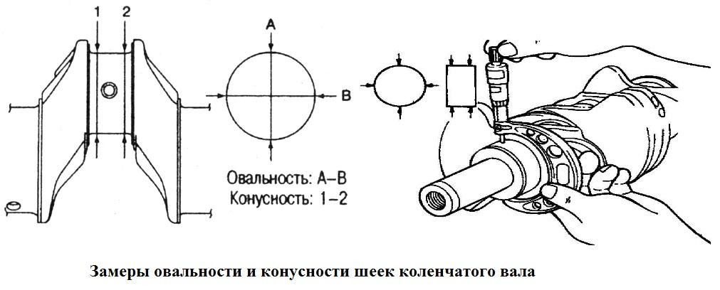 Как замерить овальность и конусность шеек коленчатого вала