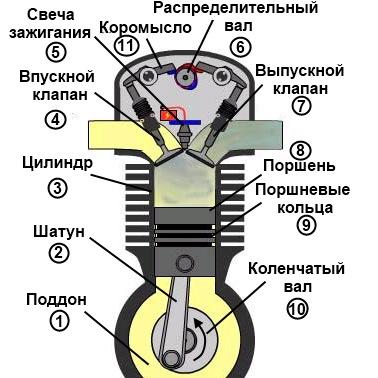 Схема двигателя для детей