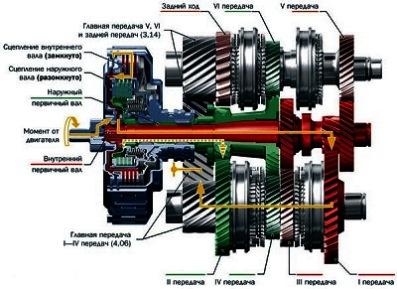 Характеристики автоматической коробки передач