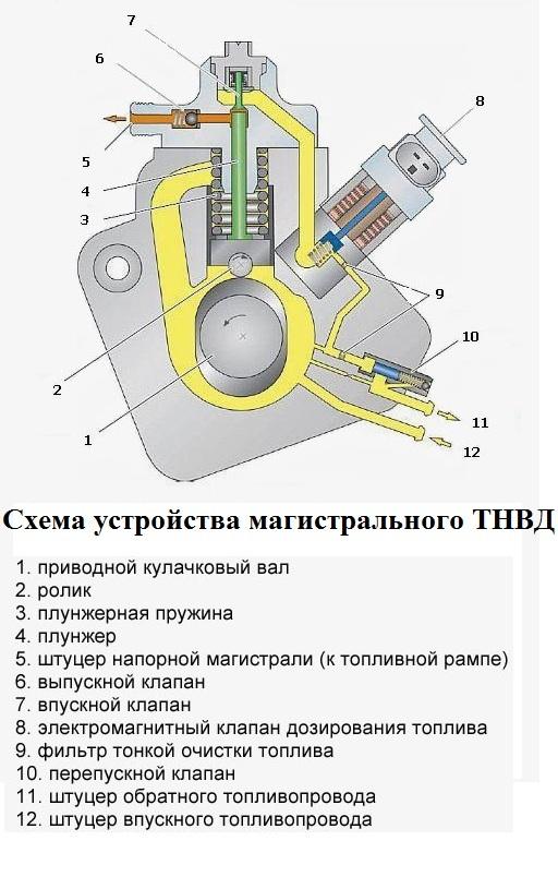 Схема устройства магистрального ТНВД